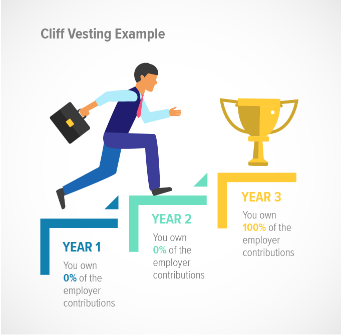 cliff-vesting-example-06.png